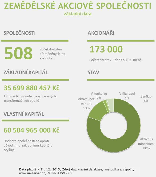 Zemědělské akciové společnosti - základní data