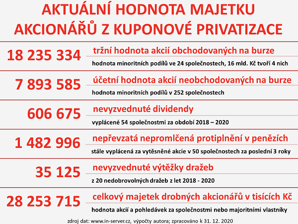 INSERVERCZ_KP_2020_3_majetek.png