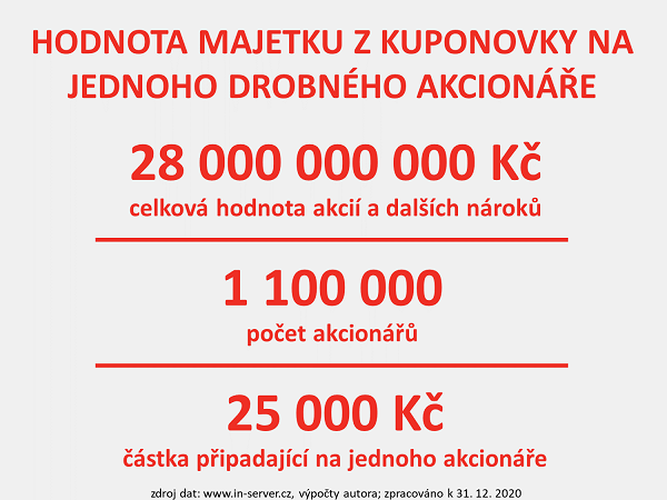 INSERVERCZ_KP_2020_3_majetek_akcionar.png