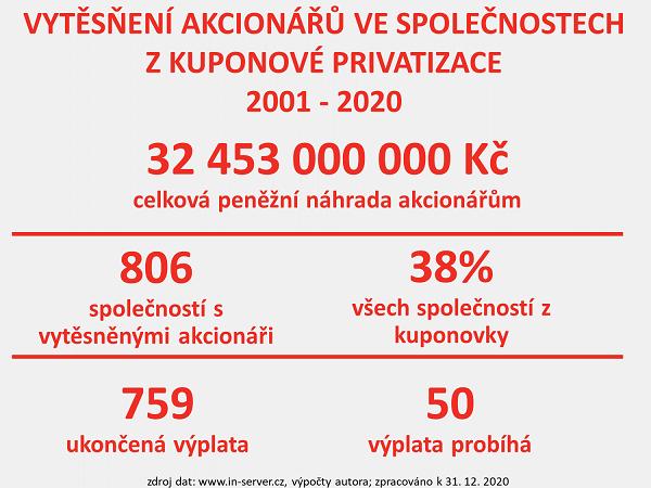 INSERVERCZ_KP_2020_6_vytesneni.png
