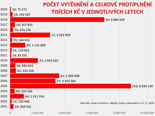 INSERVERCZ_KP_2020_6_vytesneniroky.png